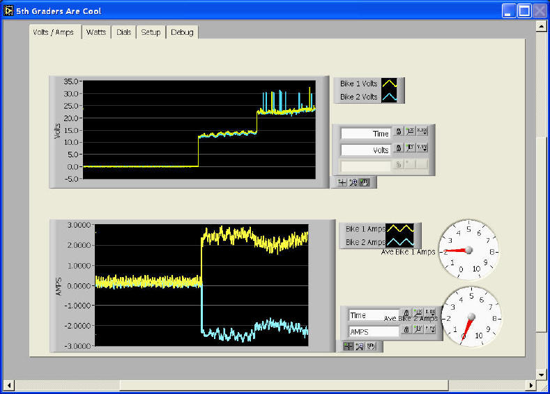 LabVIEW bicycle generator monitoring power software gui