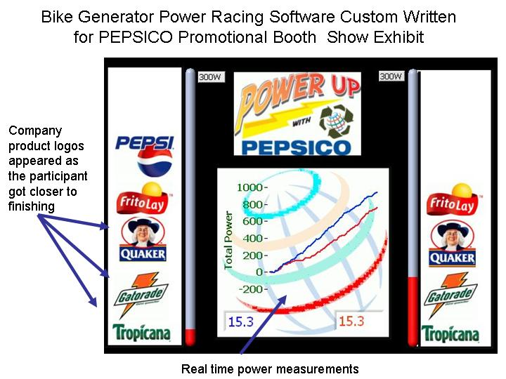 Labview Pedal Power Race screen shot created for Pepsico