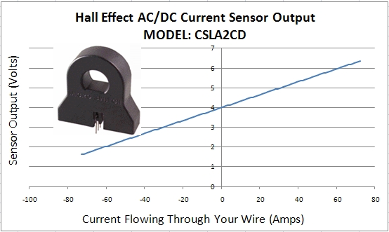 CSLA2CD DC hall effect transducer honeywell example data